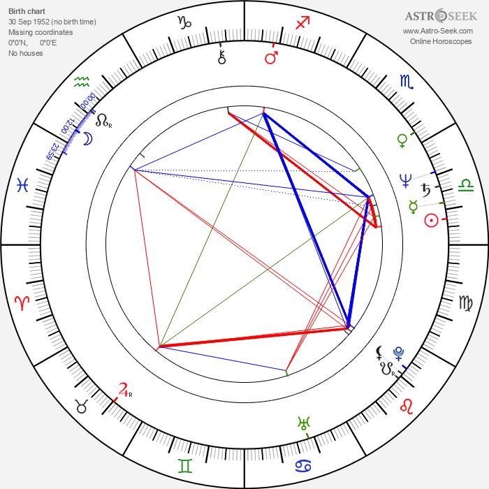 Michael Van Wijk - Astrology Natal Birth Chart