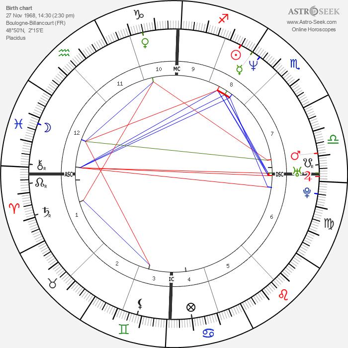 Michael Vartan - Astrology Natal Birth Chart
