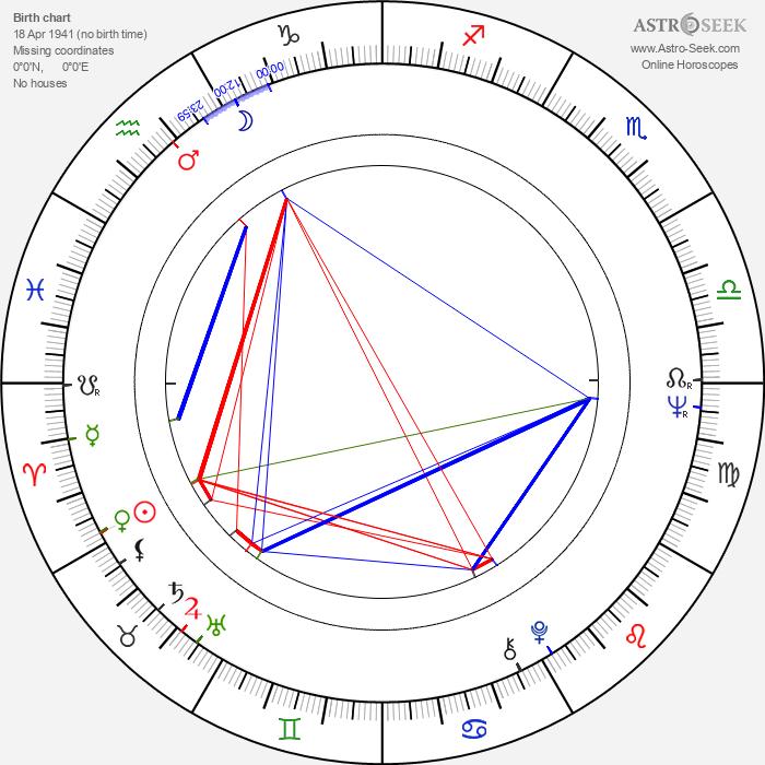 Michael Vickers - Astrology Natal Birth Chart