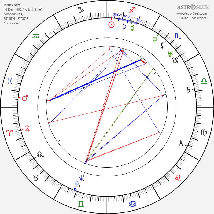 Michael Visaroff - Astrology Natal Birth Chart