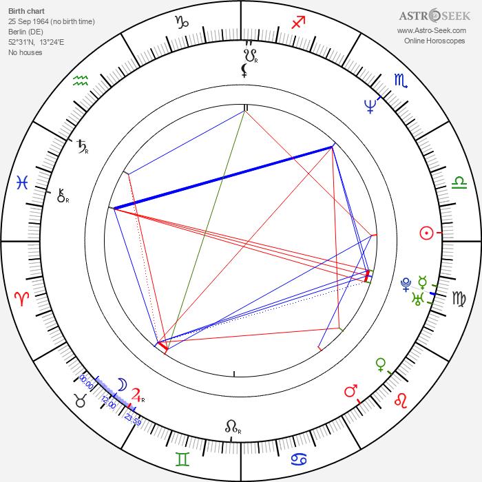 Michael von Au - Astrology Natal Birth Chart