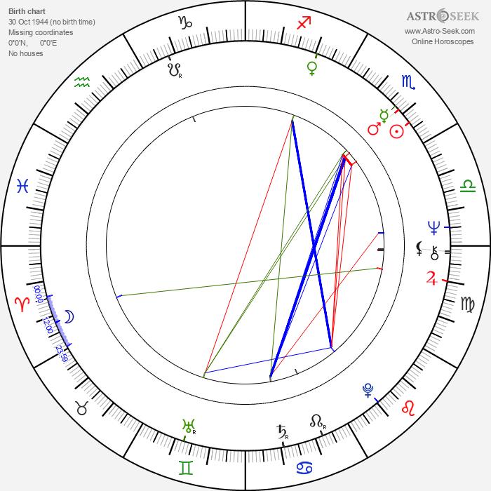 Michael Wade - Astrology Natal Birth Chart
