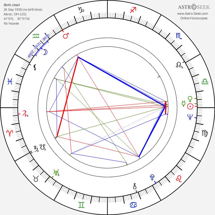 Michael Wadleigh - Astrology Natal Birth Chart