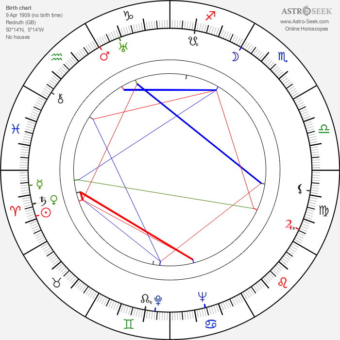 Michael Ward - Astrology Natal Birth Chart