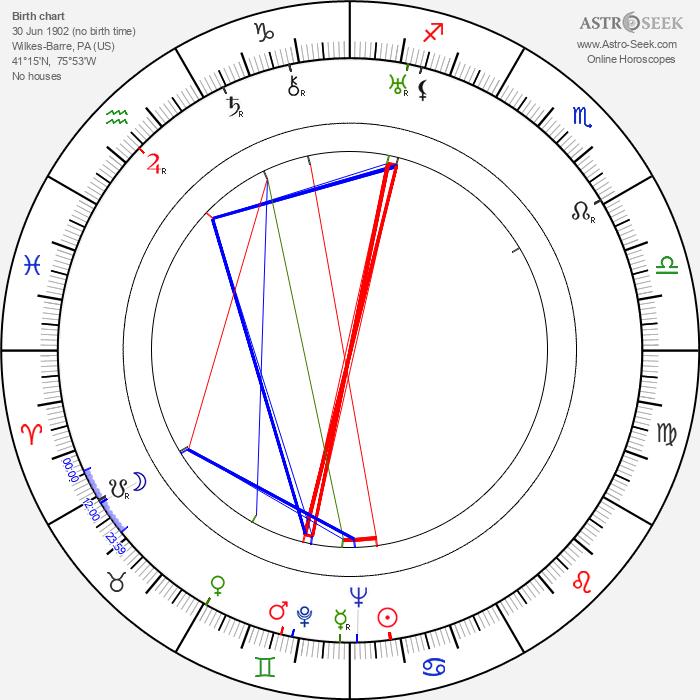 Michael Whalen - Astrology Natal Birth Chart