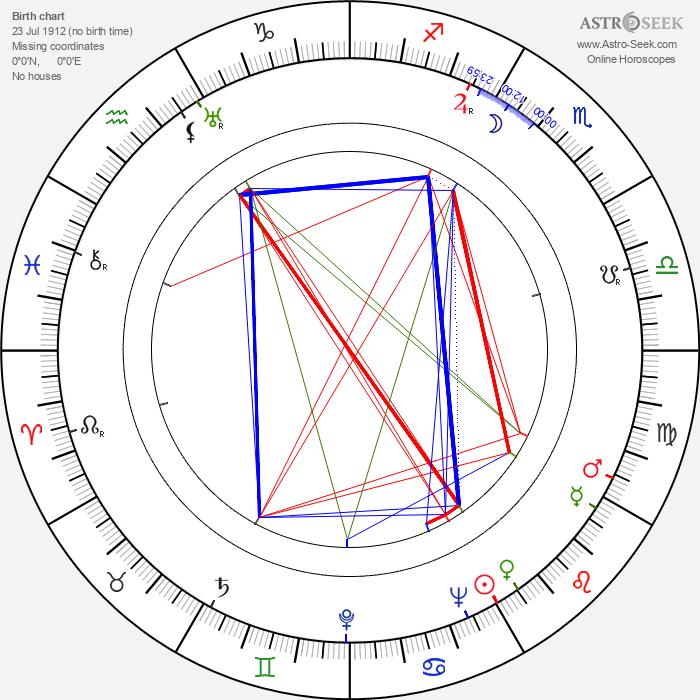 Michael Wilding - Astrology Natal Birth Chart