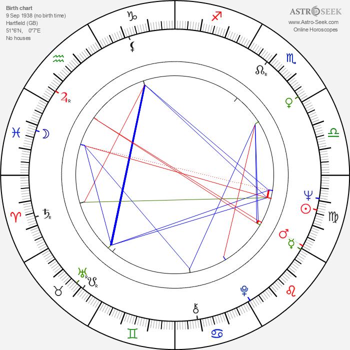 Michael Wilford - Astrology Natal Birth Chart