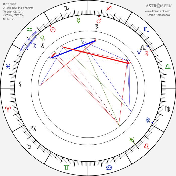 Michael Wincott - Astrology Natal Birth Chart