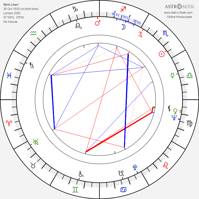 Michael Winner - Astrology Natal Birth Chart