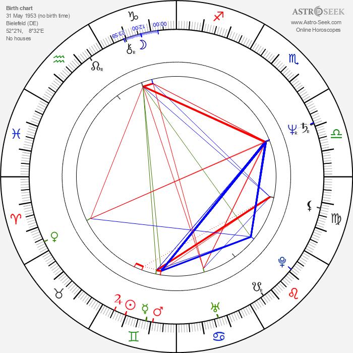 Michael Wittenborn - Astrology Natal Birth Chart