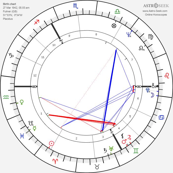 Michael York - Astrology Natal Birth Chart