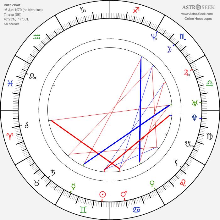 Michaela Čobejová - Astrology Natal Birth Chart