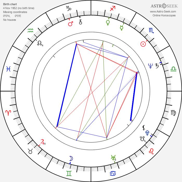 Michaela Klocová - Astrology Natal Birth Chart