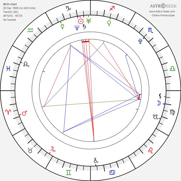 Michaela Kociánová - Astrology Natal Birth Chart