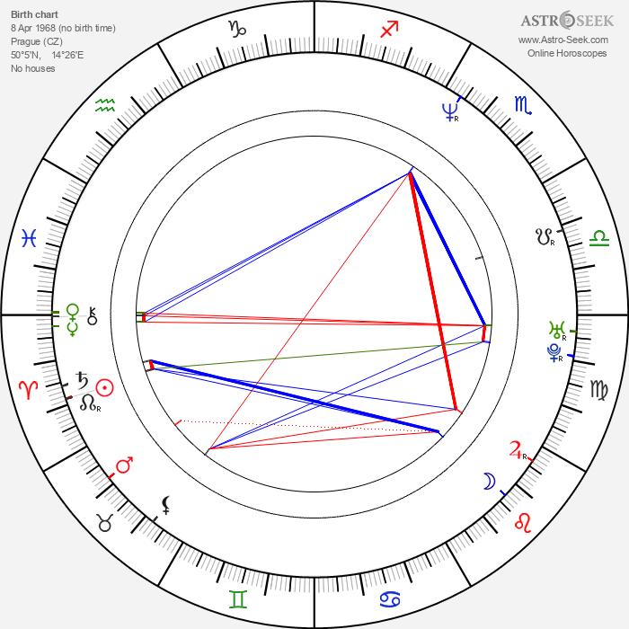 Michaela Kuklová - Astrology Natal Birth Chart