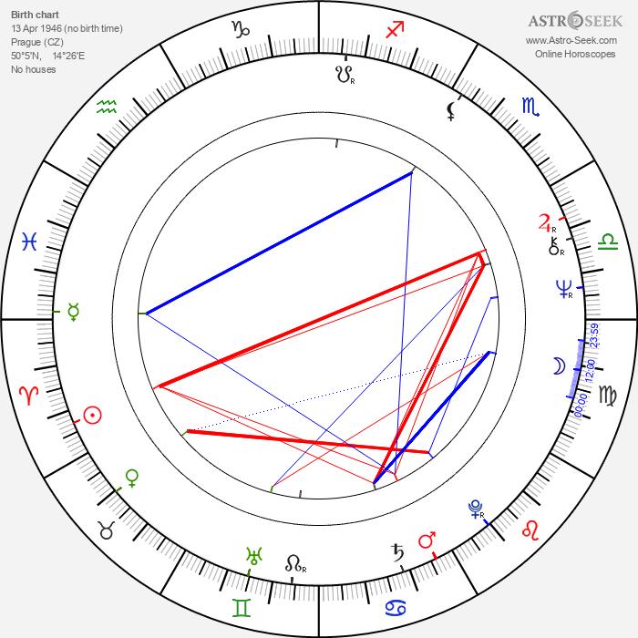 Michaela Lohniská - Astrology Natal Birth Chart
