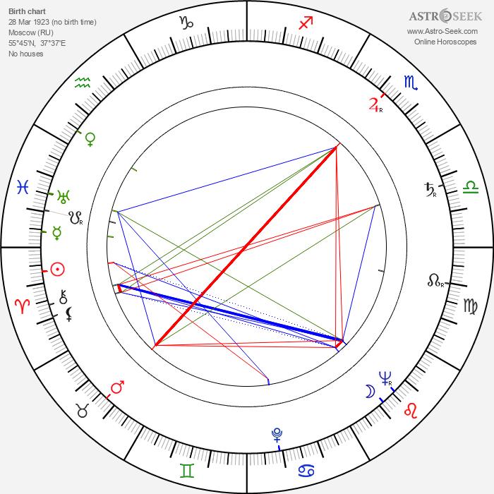 Michail Leonidovič Ančarov - Astrology Natal Birth Chart