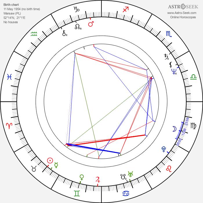 Michal Aniol - Astrology Natal Birth Chart
