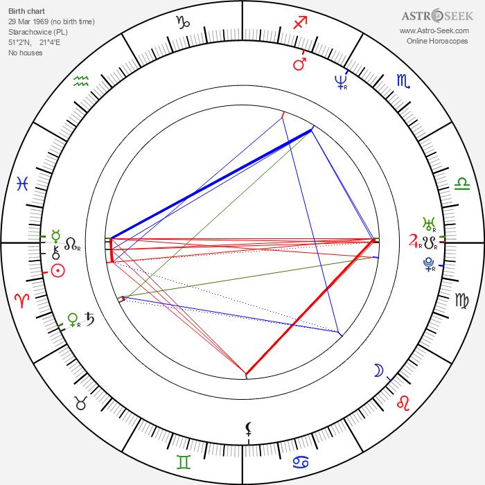 Michal Banach - Astrology Natal Birth Chart