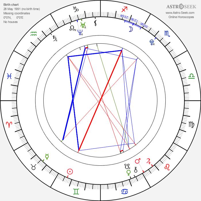 Michal Berger - Astrology Natal Birth Chart
