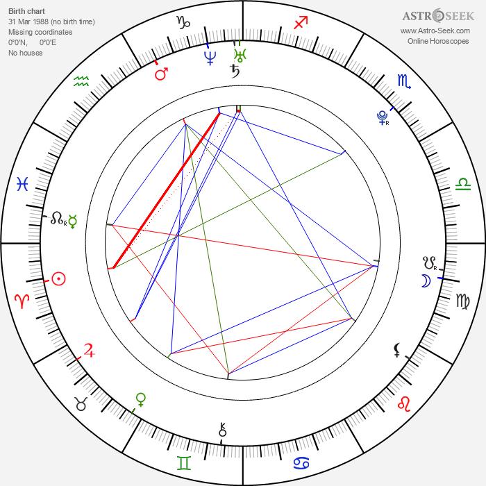 Michal Bezucha - Astrology Natal Birth Chart