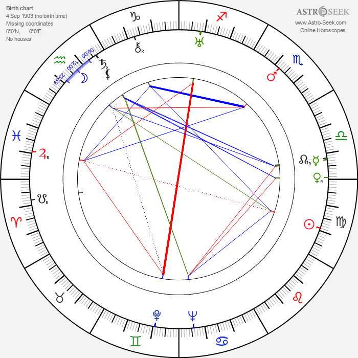Michal Danecki - Astrology Natal Birth Chart