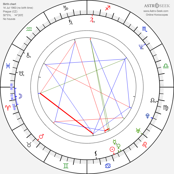 Michal David - Astrology Natal Birth Chart