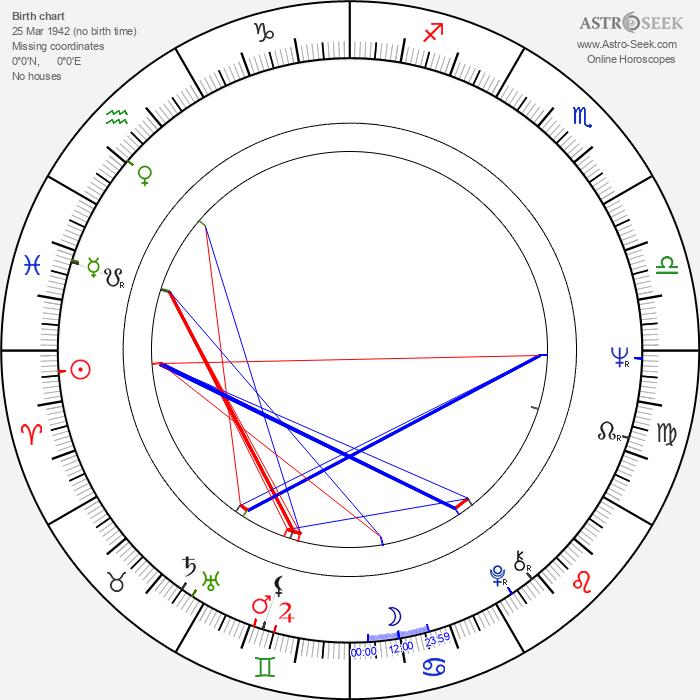 Michal Dočolomanský - Astrology Natal Birth Chart