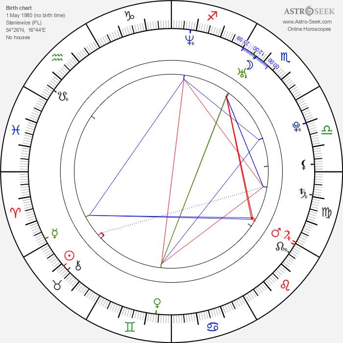 Michal Filipiak - Astrology Natal Birth Chart