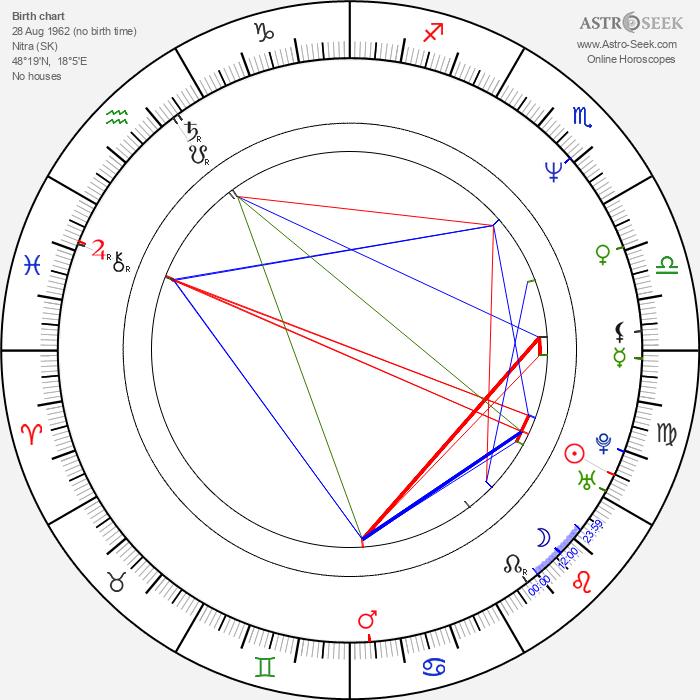 Michal Gučík - Astrology Natal Birth Chart