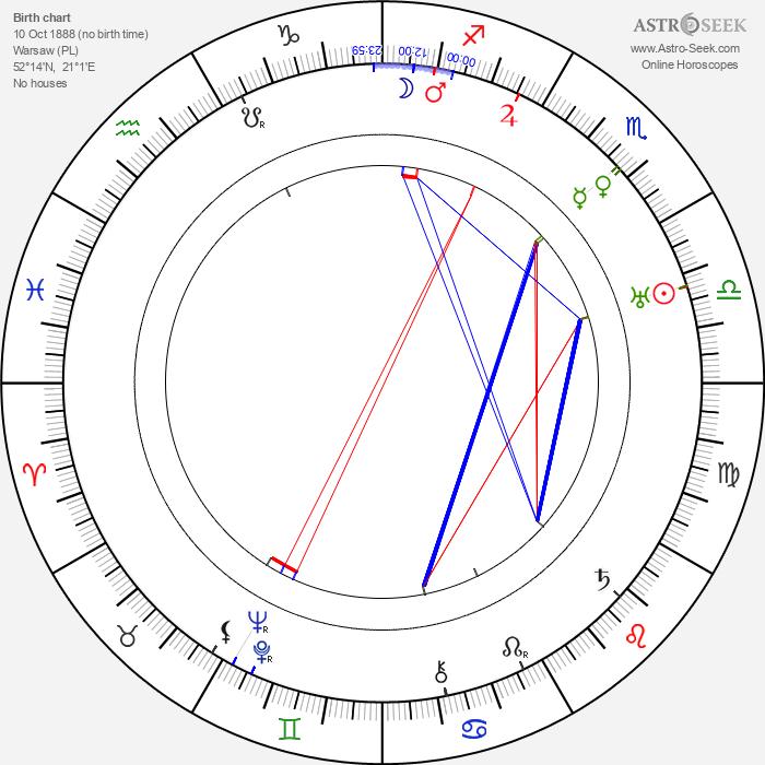Michal Halicz - Astrology Natal Birth Chart