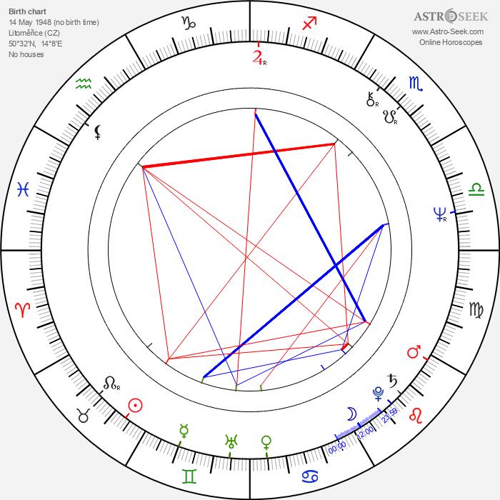 Michal Herzán - Astrology Natal Birth Chart