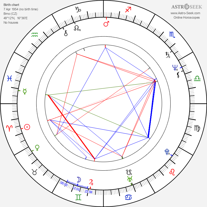 Michal Košut - Astrology Natal Birth Chart