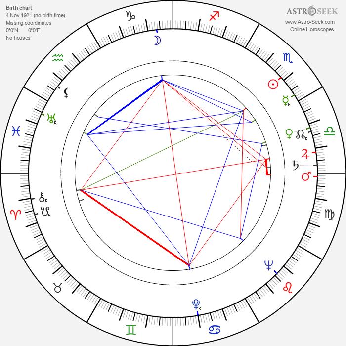Michal Kožuch - Astrology Natal Birth Chart