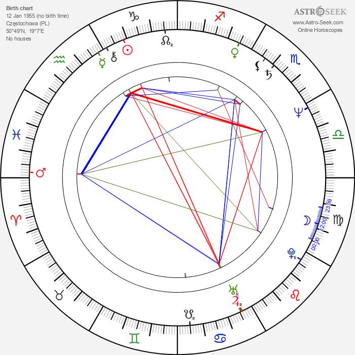 Michal Kula - Astrology Natal Birth Chart
