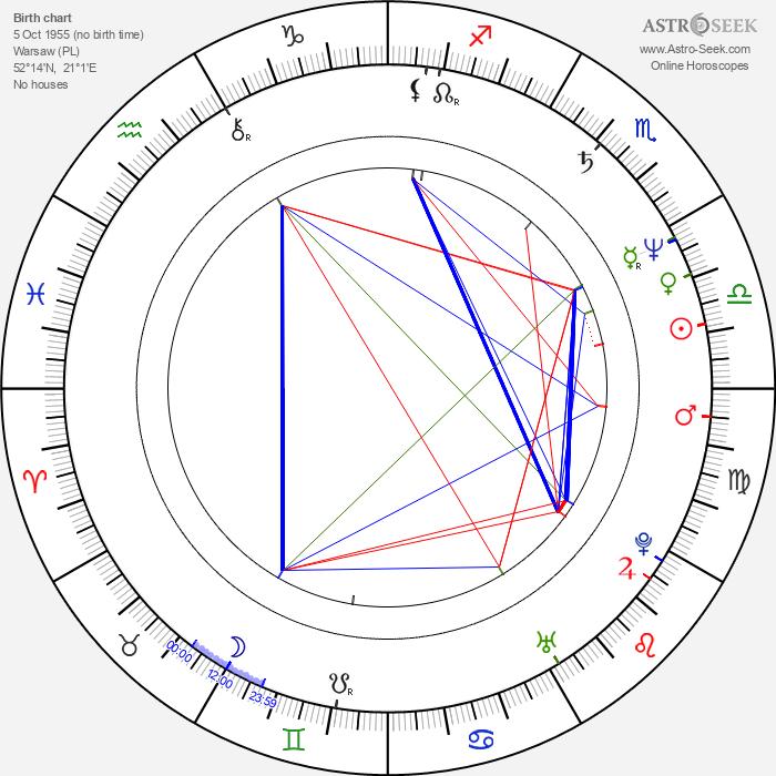 Michal Lorenc - Astrology Natal Birth Chart
