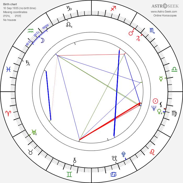 Michal Monček - Astrology Natal Birth Chart