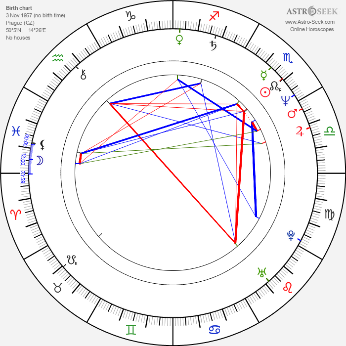 Michal Nesvadba - Astrology Natal Birth Chart