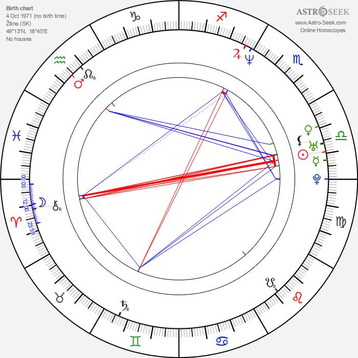 Michal Novinski - Astrology Natal Birth Chart