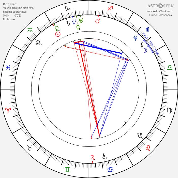Michal Orsava - Astrology Natal Birth Chart