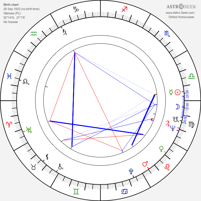 Michal Pawlicki - Astrology Natal Birth Chart
