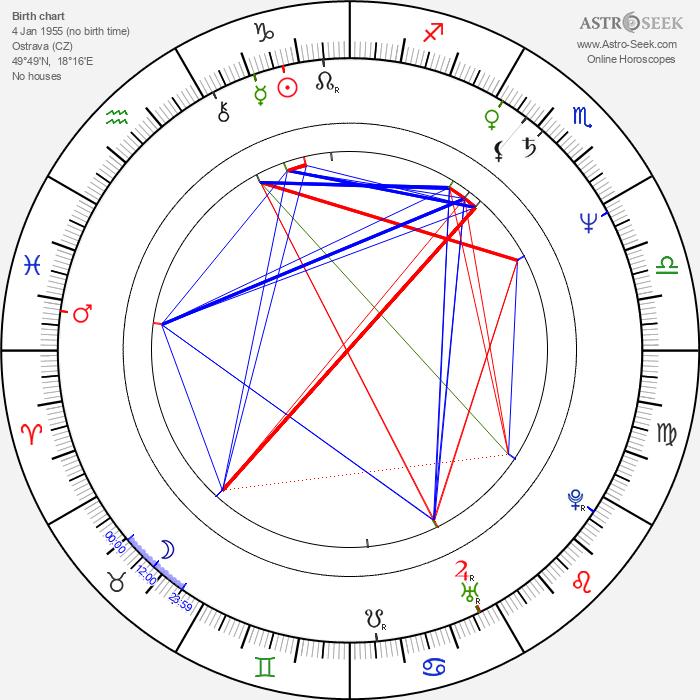 Michal Przebinda - Astrology Natal Birth Chart