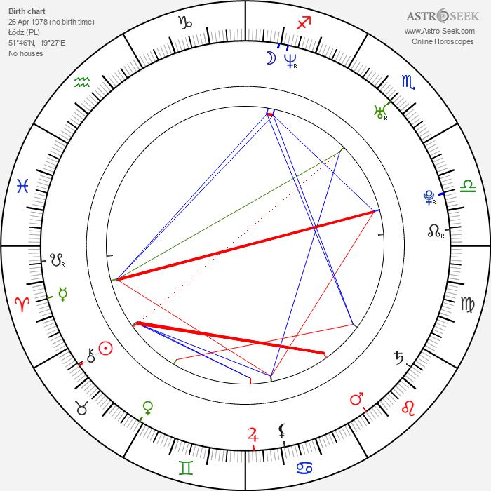 Michal Sieczkowski - Astrology Natal Birth Chart