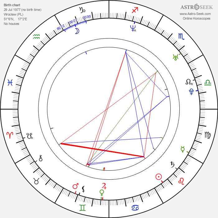 Michał Sitarski - Astrology Natal Birth Chart