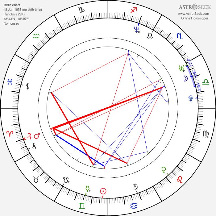 Michal Struss - Astrology Natal Birth Chart