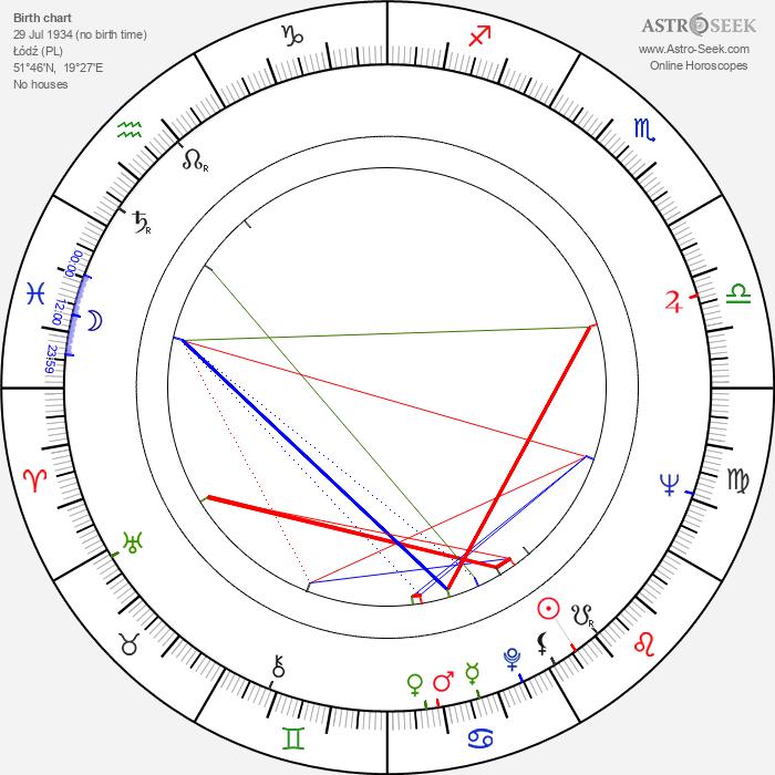 Michal Szewczyk - Astrology Natal Birth Chart