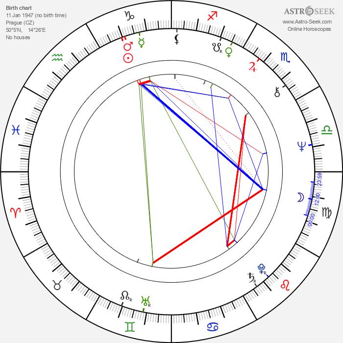 Michal Tučný - Astrology Natal Birth Chart