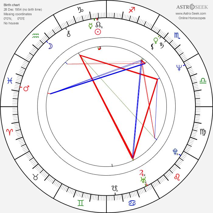 Michal Weigel - Astrology Natal Birth Chart