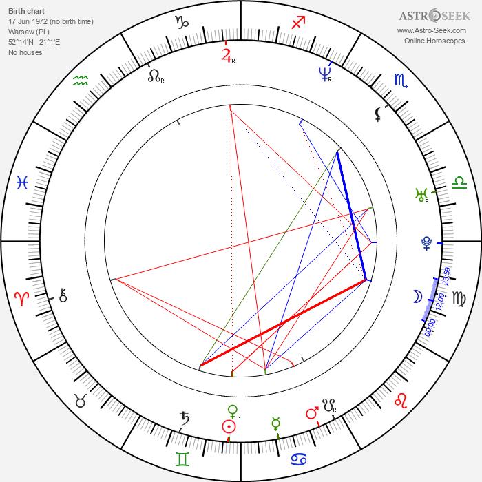 Michal Zebrowski - Astrology Natal Birth Chart