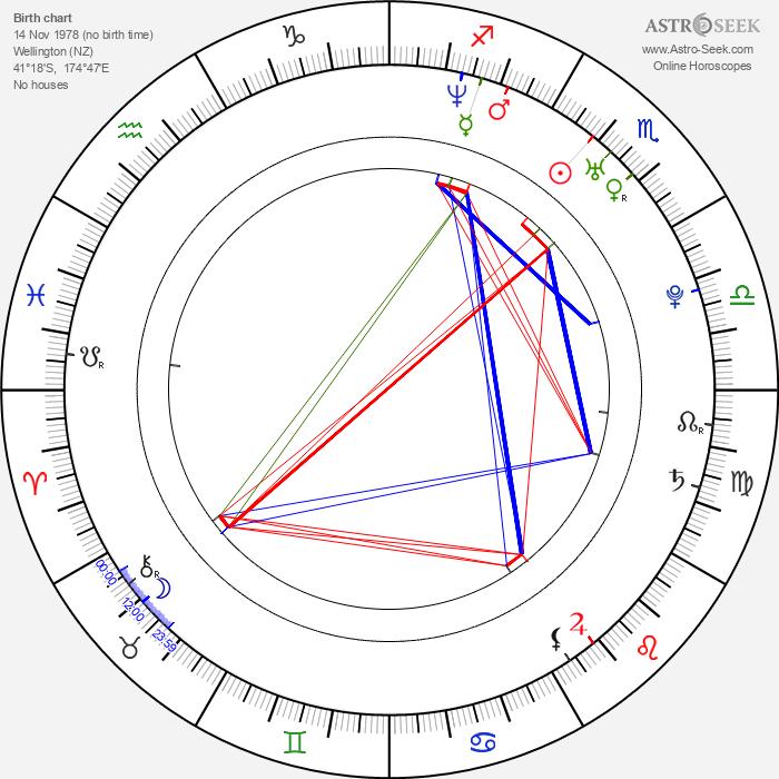 Michala Banas - Astrology Natal Birth Chart